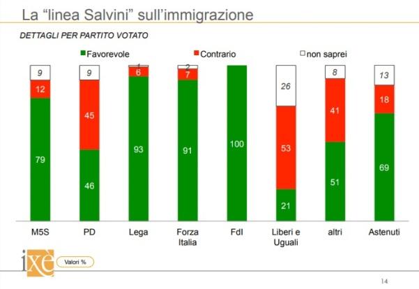 sondaggi politici ixe - fiducia salvini immigrazione per partiti 19 giugno 2018