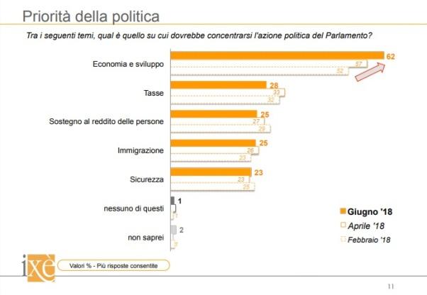 sondaggi politici ixe - priorità politica 19 giugno 2018