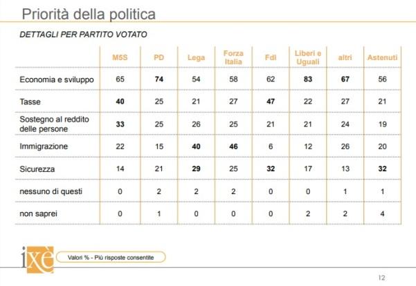 sondaggi politici ixe - priorità politica per partiti 19 giugno 2018