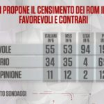 sondaggi politici noto, censimento rom