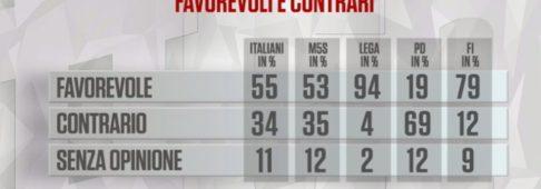 Sondaggi politici Noto: 55% italiani favorevole a censimento rom