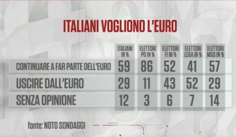sondaggi politici noto, euro partiti