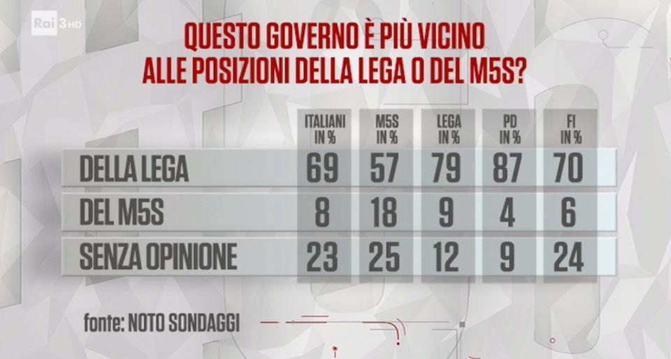 sondaggi politici noto, profilo governo