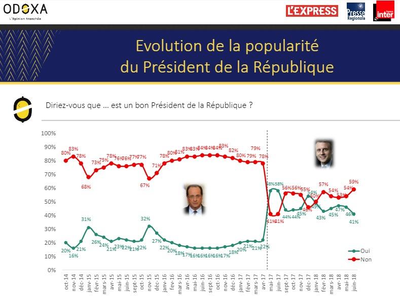 sondaggi politici odoxa