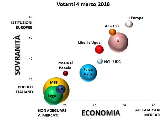 grafico con assi cartesiani: sovranità e mercati e collocazione elettorato dei partiti italiani sulla base delle intenzioni di voto al 4 marzo 2018