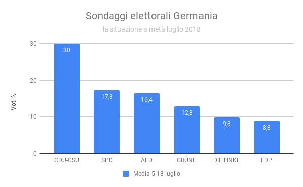 Sondaggi elettorali Germania - intenzioni di voto luglio 2018