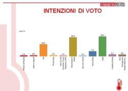 Sondaggi elettorali del Termometro, Lega oltre il 30%