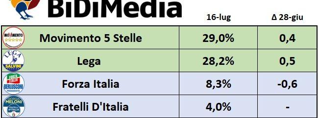 sondaggi elettorali bidimedia - intenzioni di voto m5s e centrodestra al 16 luglio 2018
