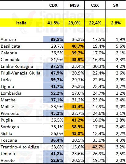 sondaggi elettorali bidimedia - intenzioni di voto per regioni al 16 luglio 2018