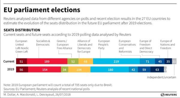 sondaggi elettorali, europee