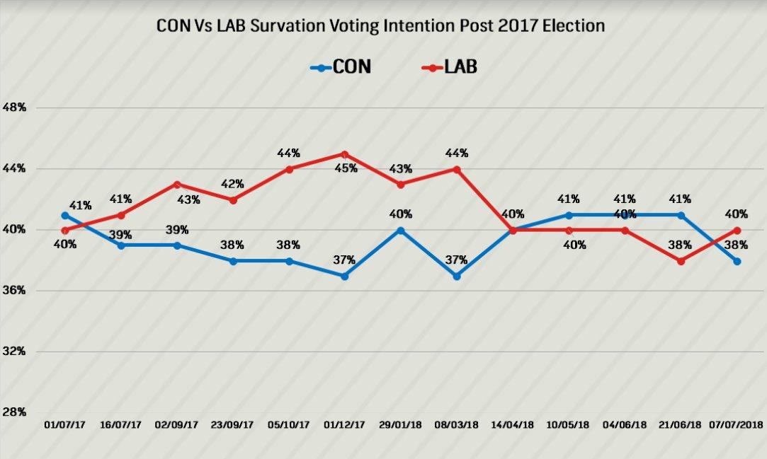 sondaggi elettorali gran bretagna