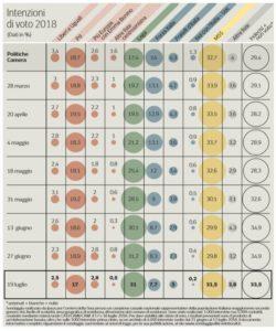 Sondaggi elettorali Ipsos: il Movimento 5 Stelle torna primo