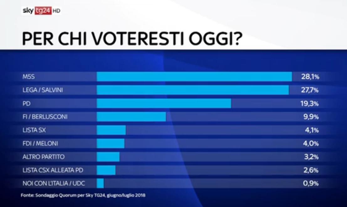 sondaggi elettorali quorum