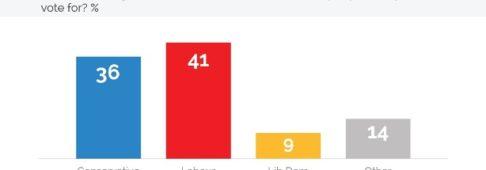 Sondaggi elettorali Regno Unito: la soft Brexit risveglia gli euroscettici UKIP e porta al sorpasso laburista