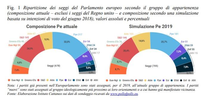 Elezioni politiche 2019 candidating