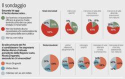 Sondaggi politici Ipsos: la rivolta degli elettori del Pd