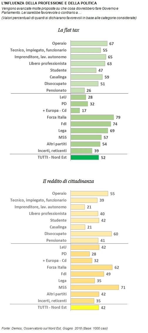 sondaggi politici demos, flat tax partito