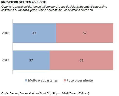 sondaggi politici demos, meteo 1