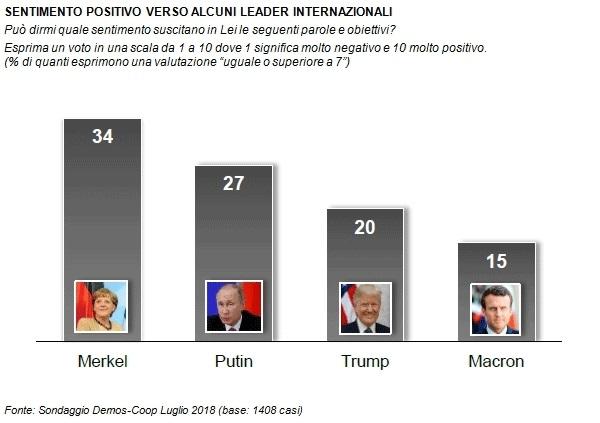 sondaggi politici demos, sentiment leader