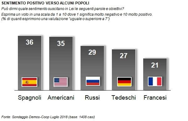 sondaggi politici demos, sentiment popoli