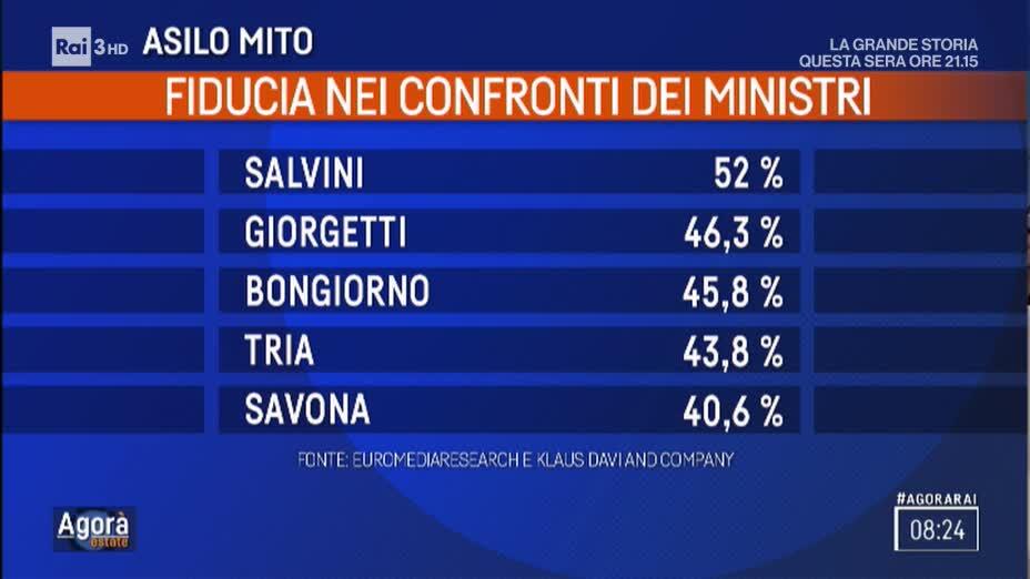 Mattarella riceve Salvini, ma non si parla di magistrati
