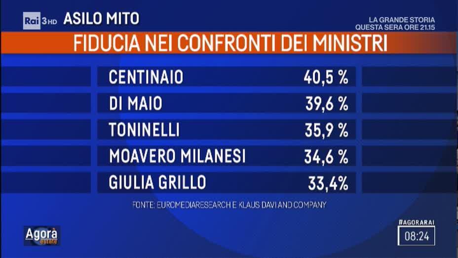 sondaggi politici euromedia, 1