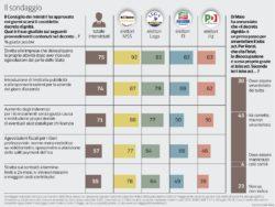 Sondaggi politici Ipsos: decreto dignità piace a 3 italiani su 4