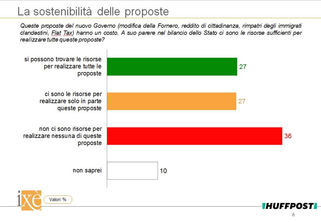 sondaggi politici ixè, decreto dignità