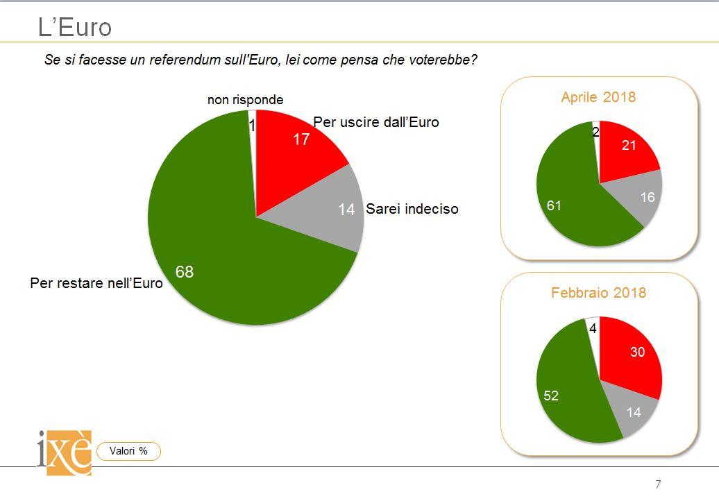 sondaggi politici ixè, euro