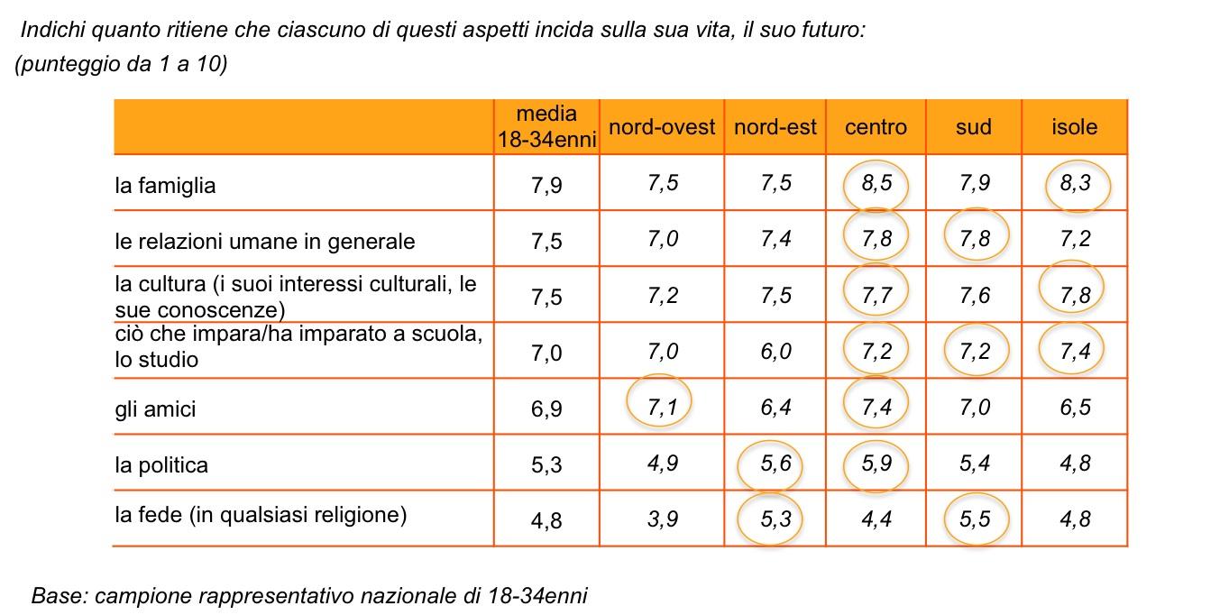 sondaggi politici ixè, famiglia regioni