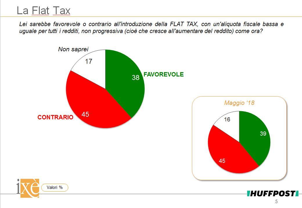 sondaggi politici ixè, flat tax
