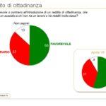 sondaggi politici ixè, reddito di cittadinanza