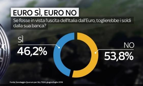 sondaggi politici quorum, banca