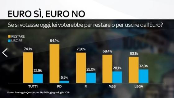 sondaggi politici quorum, euro partiti
