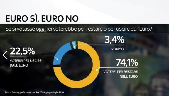 sondaggi politici quorum, euro