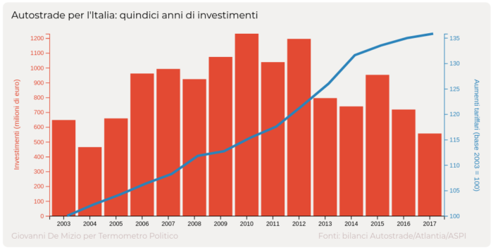Autostrade per l'Italia, andamento degli investimenti