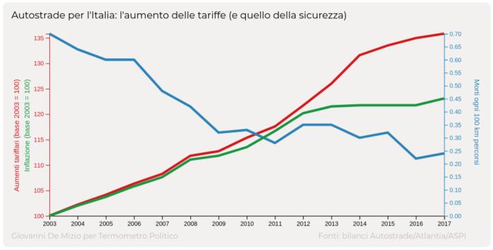 Autostrade per l'Italia, andamento delle tariffe, dell'inflazione e della mortalità
