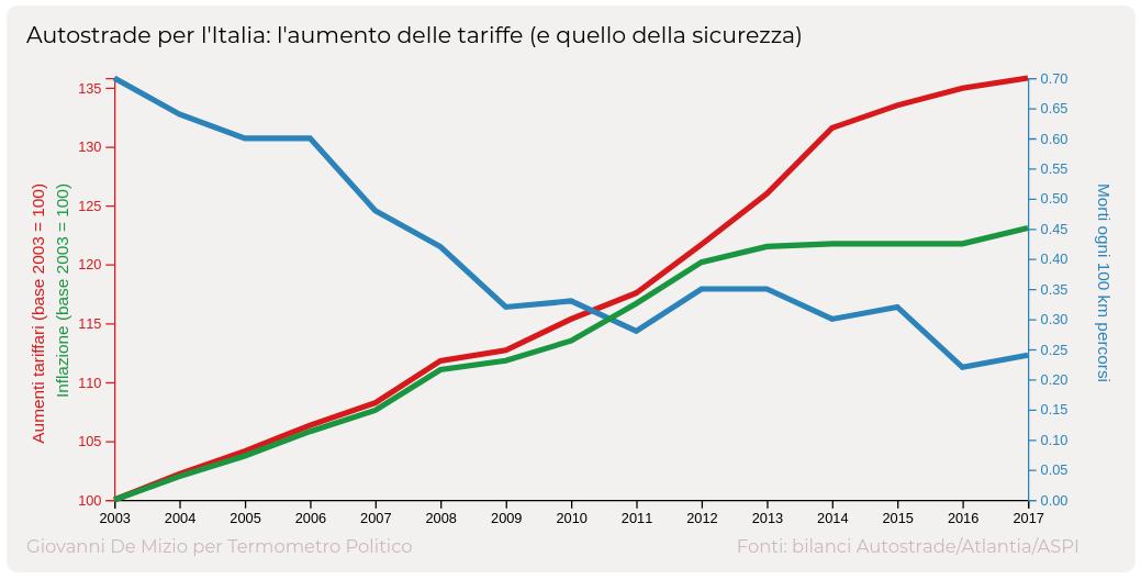 Ponte Morandi: Di Maio, nazionalizziamo Autostrade, fuori Benetton