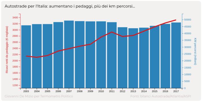 Autostrade per l'Italia: aumentano i ricavi da pedaggio, stabili i km percorsi ogni anno