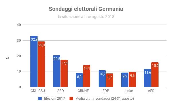 Sondaggi elettorali Germania - intenzioni di voto a fine agosto 2018