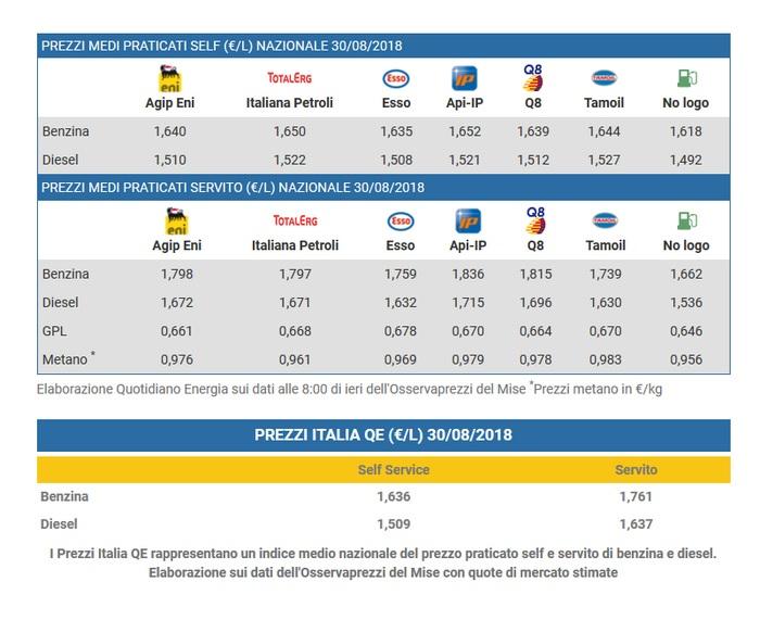 Benzina e diesel, ennesima stangata: prezzi in rialzo in diverse regioni