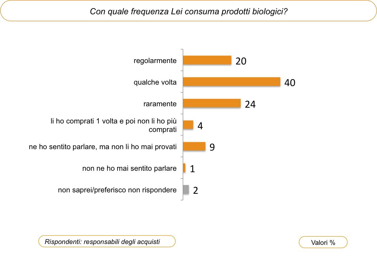 sondaggi bio