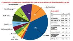 Sondaggi elettorali Alto Adige: la Lega supera il Pd