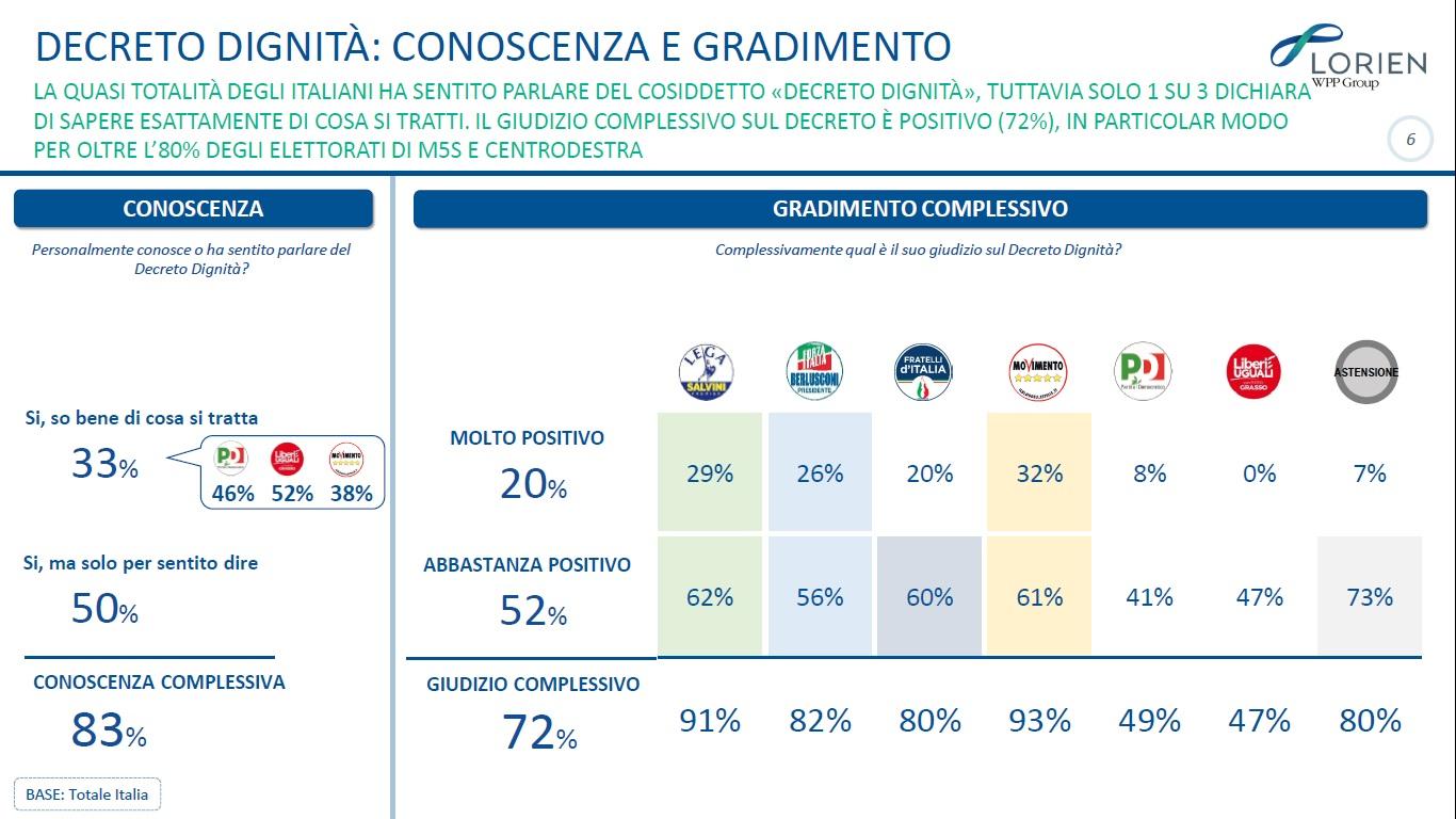 sondaggi politici lorien, governo conte 2