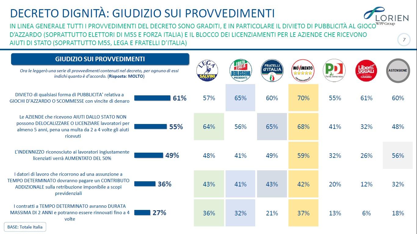 sondaggi politici lorien, governo conte 3