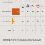 sondaggi politici swg, parlamento