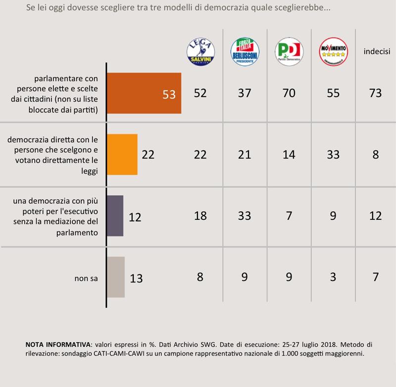 sondaggi politici swg, parlamento forte