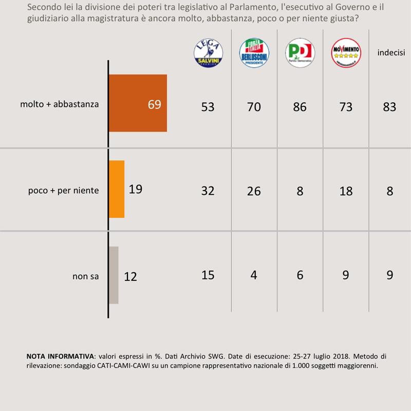 sondaggi politici swg, poteri parlamento