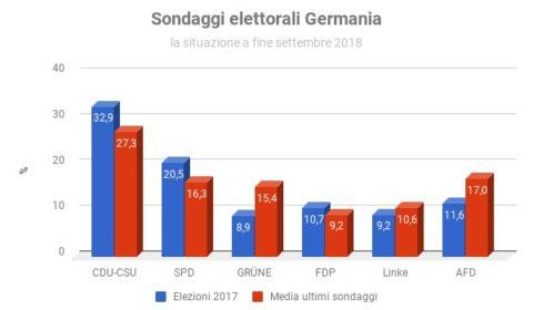 Sondaggi elettorali Germania - intenzioni di voto a fine settembre 2018