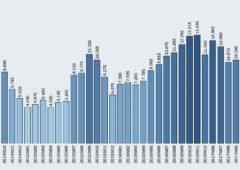 Immigrazione, come le richieste di asilo sono cambiate, mese per mese – infografiche